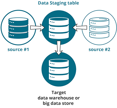 Data staging table 5 1