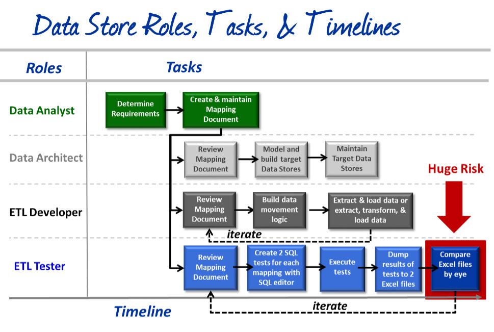 Data Store Roles, Tasks & Timelines