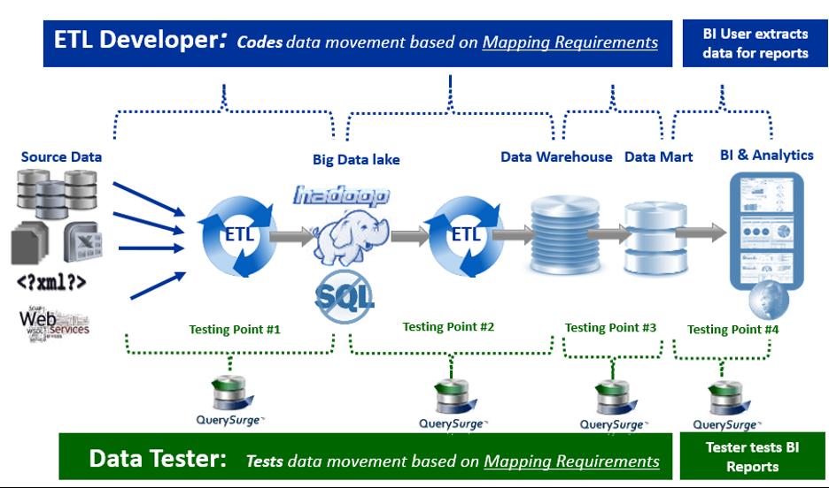 ETL Developer - Data Tester