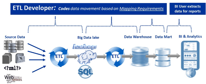 ETL Developer: Codes data movement based on Mapping Requirements