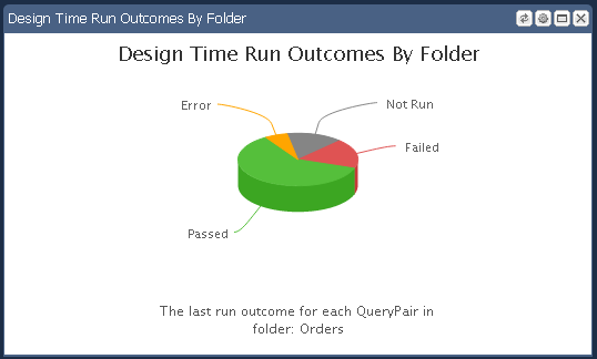 Widget3 DTR Outcome by Fldr