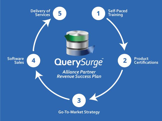 Querysurge alliance partner revenue success plan dark version