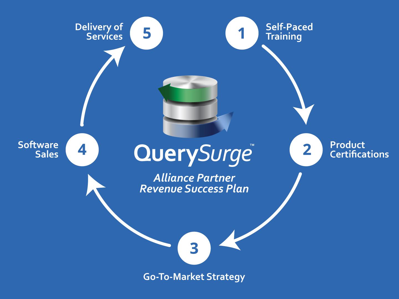 Querysurge alliance partner revenue success plan dark