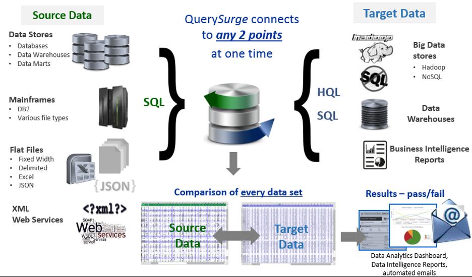 Source Data - Target data